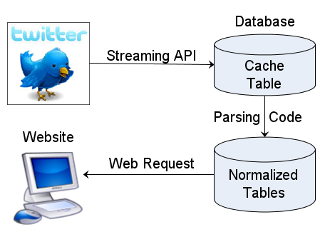 Diagram of Twitter API database cache